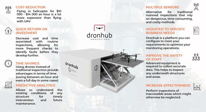 Dronhub innovation advantages