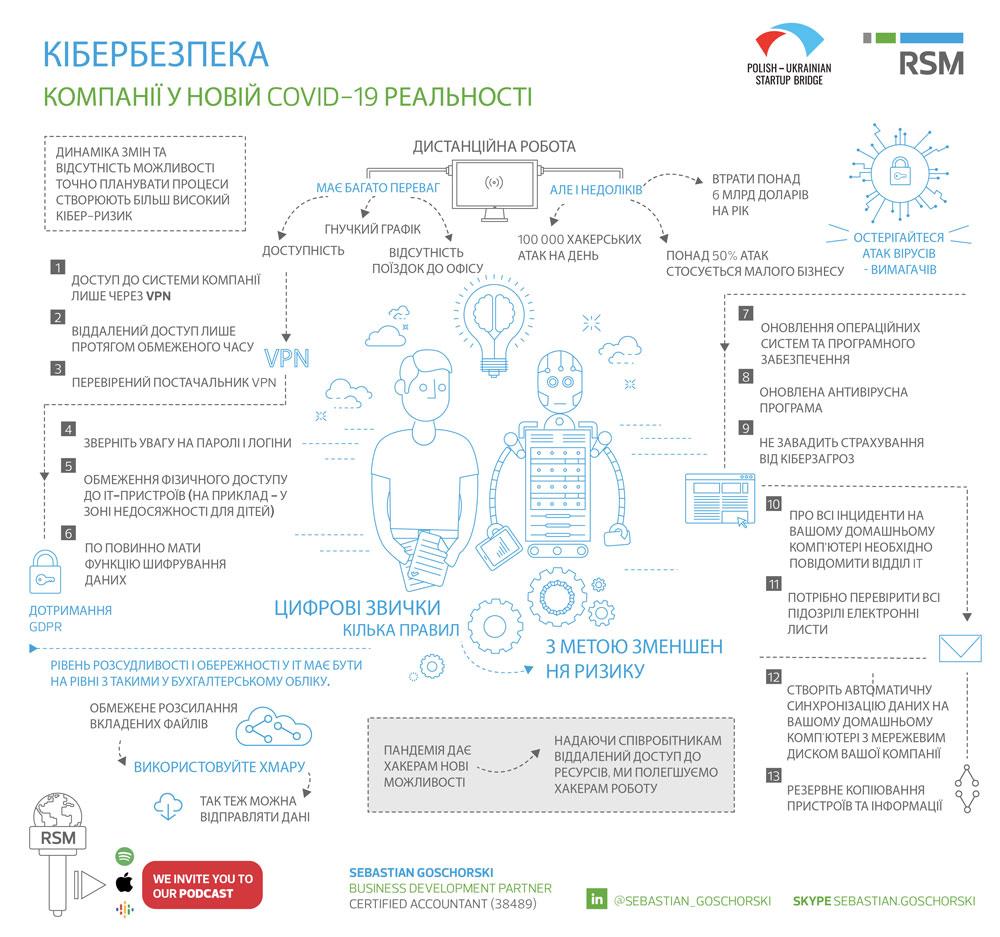 Інфографіка з порадами щодо того як задбати про кібербезпеку віддаленої роботи в новій Covid-19 реальності