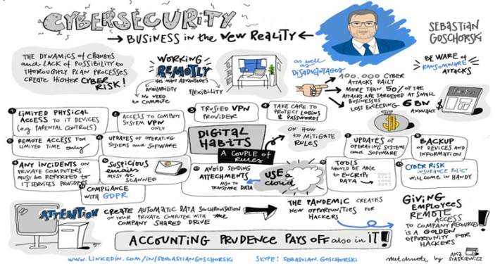 Infographic, which tells how to take care of company cybersecurity while working remotely in the new reality.